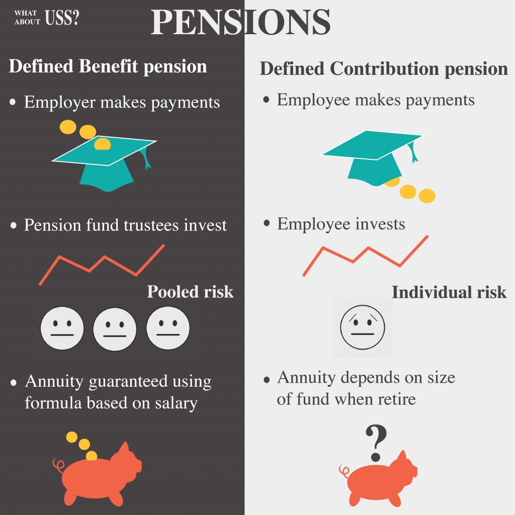 UK UCU pensions strike