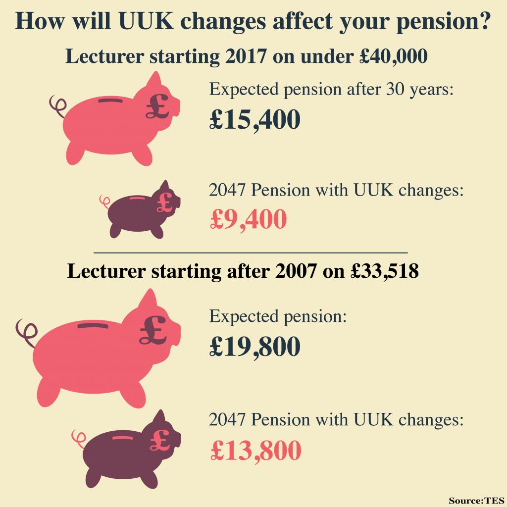 UUK pension changes