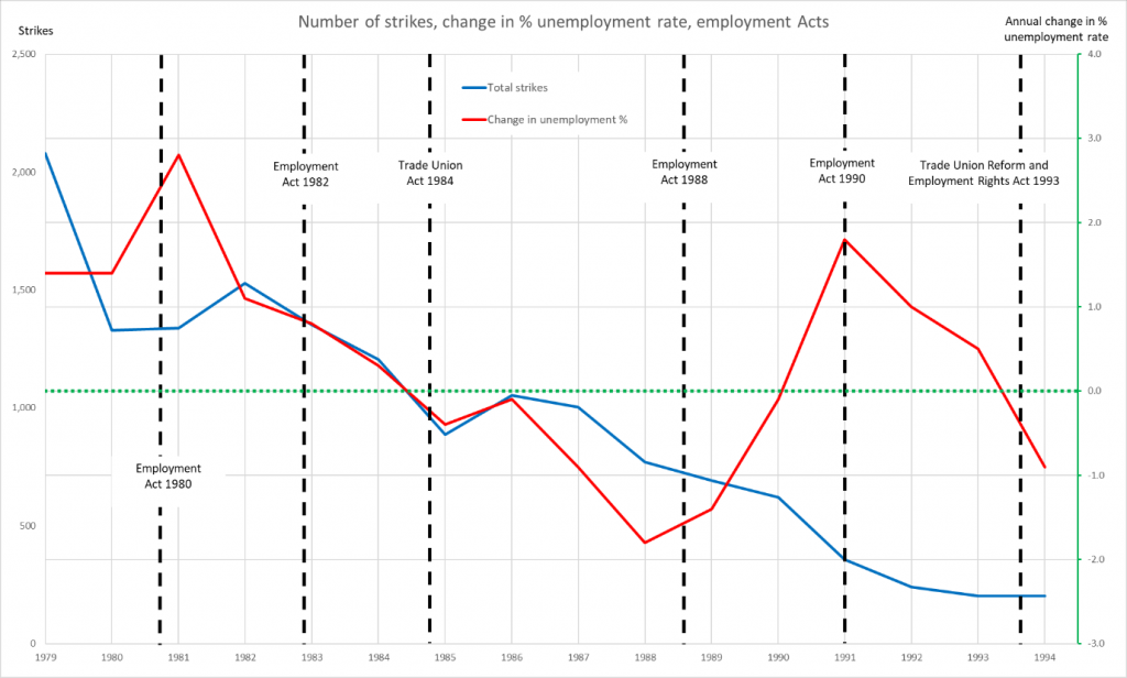 Graph shows number of strikes, the rate of change in unemployment, and the dates of the employment Acts